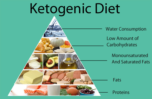 Ketogenic-Diet-Pryamid